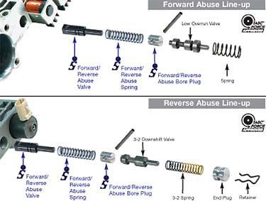 4L60E 4L65E Transmission Forward and Reverse Abuse Valve Kit